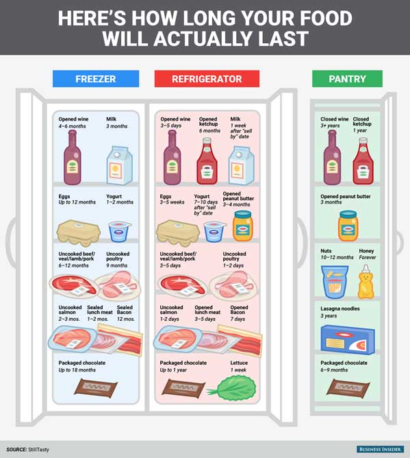 Types of Food Expiration Date Guidelines Chart